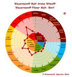 ekologisk pilsnermalt (Weyermann®), hel, 5 kg
