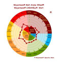 ekologisk Carahell® (Weyermann®), hel, 25 kg