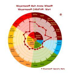 ekologisk Carafa® (Weyermann®), hel, 25 kg