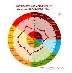 ekologisk Carared® (Weyermann®), hel, 1 kg