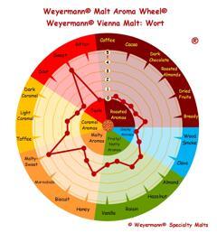 wienermalt (Weyermann®), hel, 5 kg