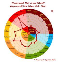 Wheat Malt - pale (Weyermann®), whole, 25 kg