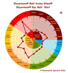 rågmalt (Weyermann®), hel, 1 kg