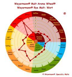 rågmalt (Weyermann®), hel, 5 kg