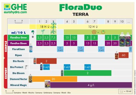 GHE FloraDuo Bloom 500ml