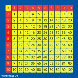 Multiplikationsmatta G 229 Ngertabellen 1 10 F 246 Rskolemattan